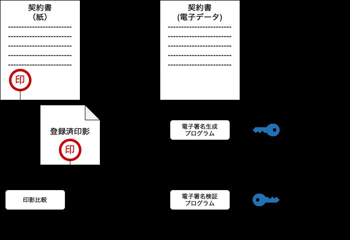 図1:ハンコと電子署名