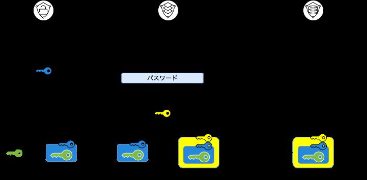 図2:テクニカル・アシュアランスを実現する署名サービスの例