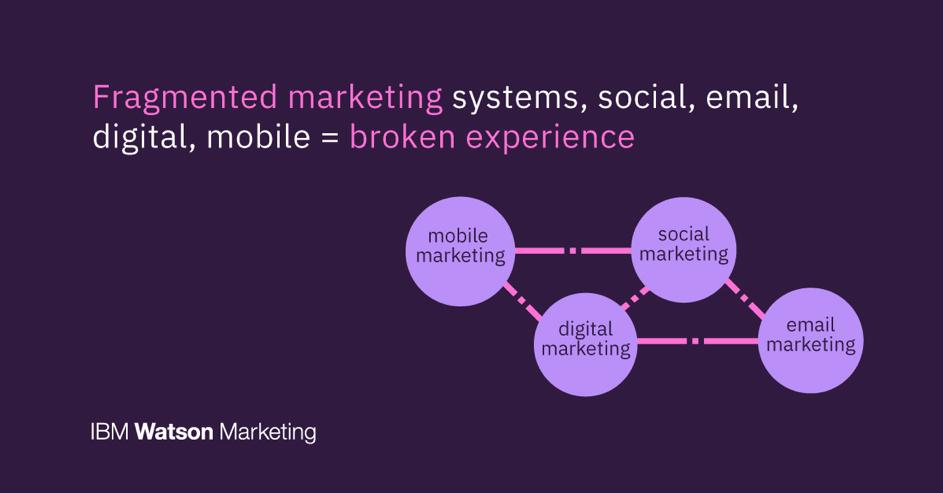 systems social email media digital mobile ibm