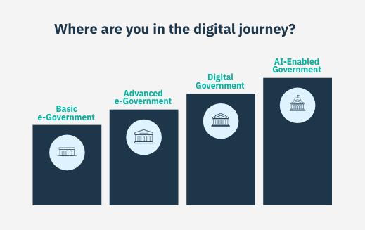 digital journey ibm government