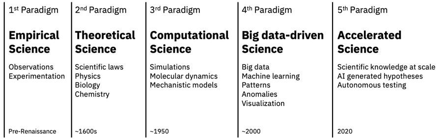 forskning och utveckling, fem paradigm
