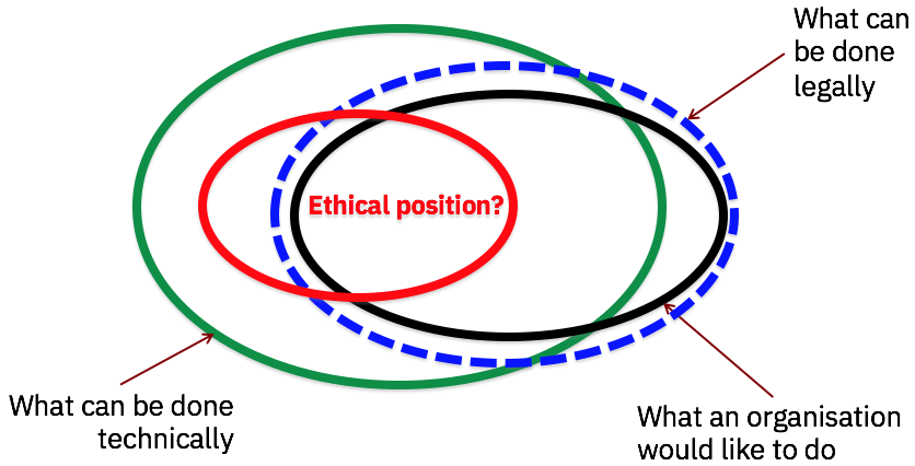 Artificial Intelligence and Ethics