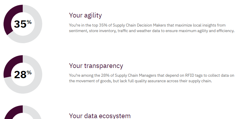 Supply Chain Assessment and Solution
