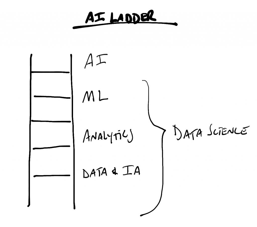 Scaling The Ai Ladder Think Blog. Consider That In The First Generation Of Vehicles 17501850 If A Person Wanted Means Transport They Had To Design And Fabricate Every Ponent. Ford. Ford Starting System Ladder Diagram At Scoala.co