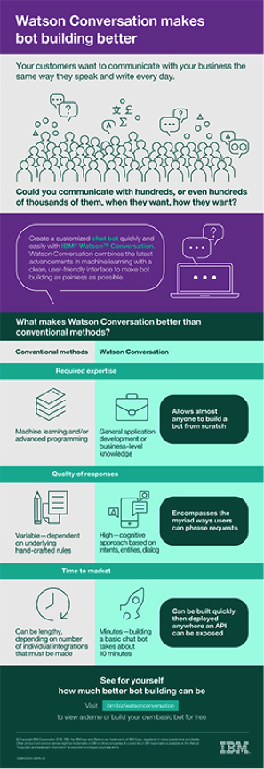 Infographic comparing Watson Conversation against conventional chatbot building methods