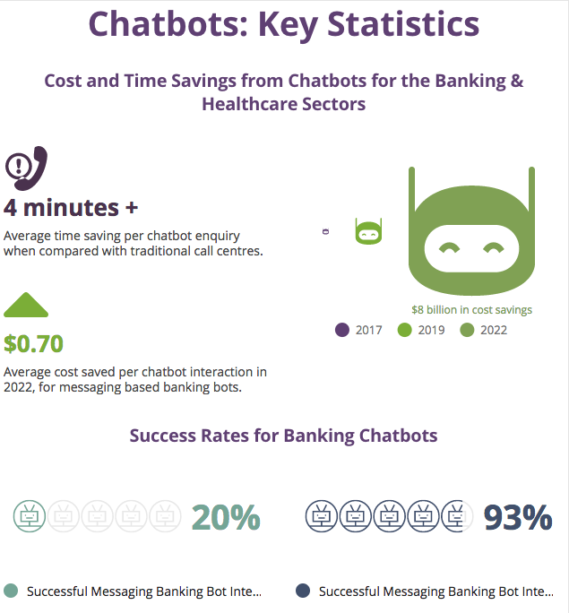 Chatbots for customer service will help businesses save $8