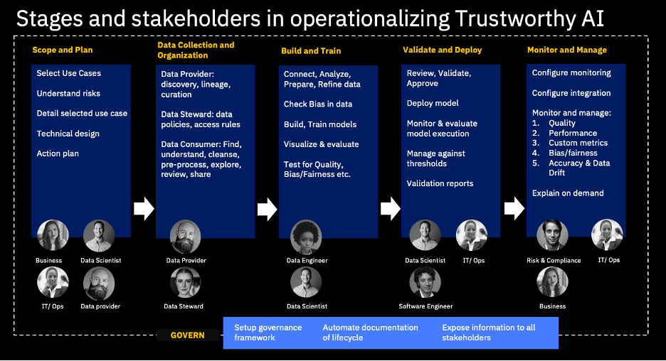 Stages and stakeholders in operationalizing AI