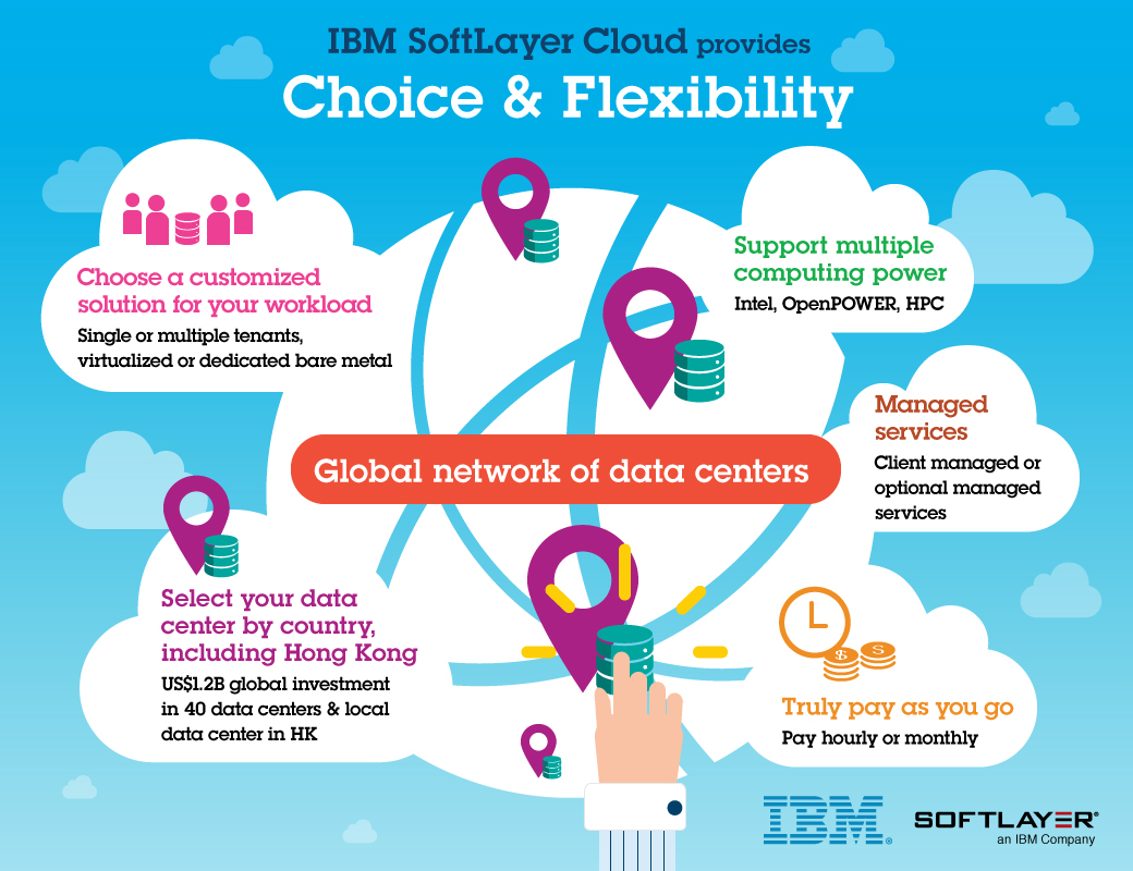 IBM Cloud Computing: Infrastructure as a Service (IaaS) - Hong Kong