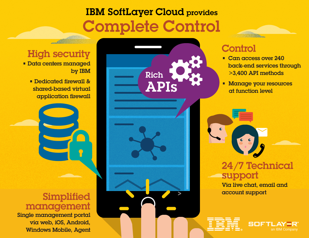 IBM SoftLayer Cloud provides Unparalleled Performance