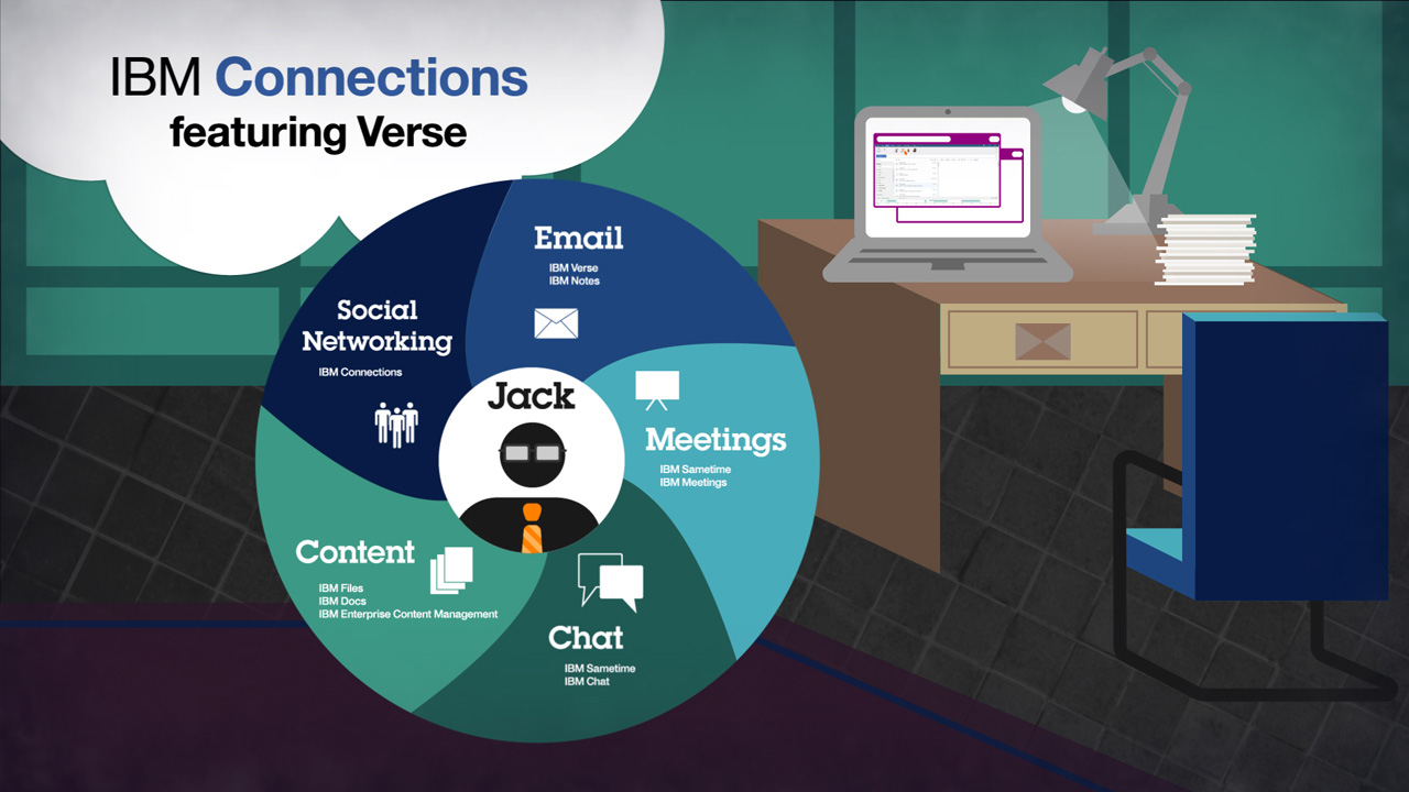 IBM Connections featuring Verse. Email. Meetings. Chat. Content. Social Networking. Watch the video (Youtube, 00:01:51).