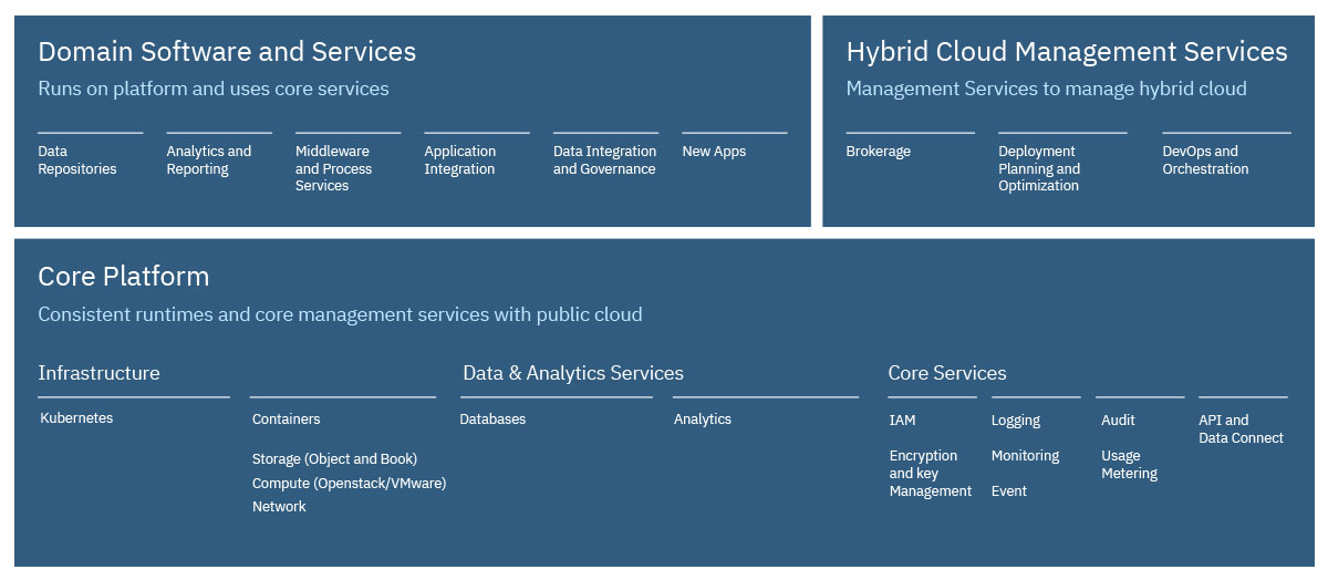 IBM Cloud private architecture diagram illustrating the components of the Kubernetes-based platform, topped with software and application services as well as hybrid cloud management services.