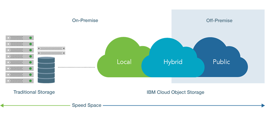 Choose Object Storage Deployments Based On Your Workload And Infrastructure Requirements