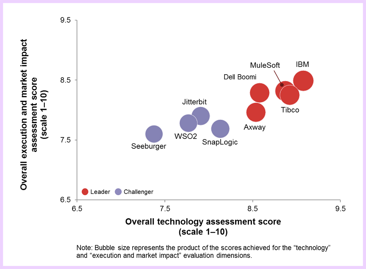 chart illustrating IBM's position as the leader in two of Ovum's evaluation dimensions — technology and execution and market impact