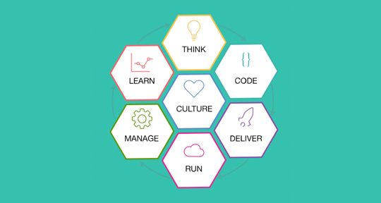 Graphic image representing the components of the IBM Cloud Garage Method, including Think, code, Deliver, Run, Manage, Learn, and Culture.