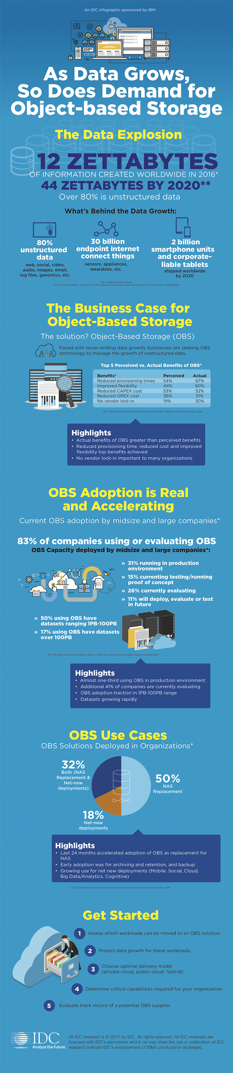 Infographic illustrating how the explosion of data is helping companies make a business case for object-based storage.