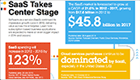 Infographic: SaaS Takes Center Stage