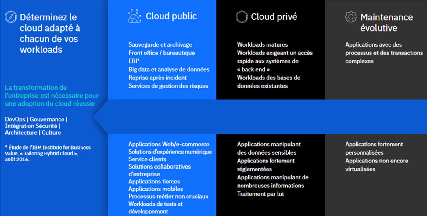 Tableau illustrant que certains workloads sont plus adaptés à un cloud public ou privé ou à votre environnement sur site existant