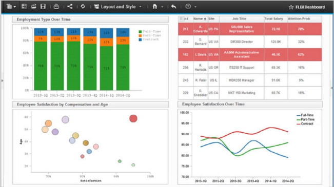 Cognos Analytics with Watson