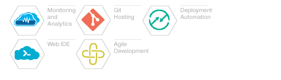 Monitoring and Analytics. Git Hosting. Deployment Automation. Web IDE. Agile Development