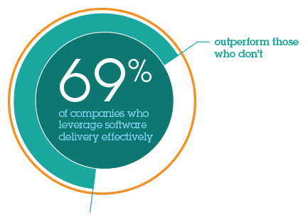 69% of companies who leverage software delivery effectively. outperform those who don`t