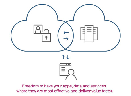 Freedom to have your apps, data and services where they are most effective and deliver value faster.