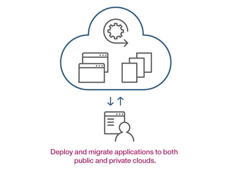 Deploy and migrate applications to both public and private clouds.