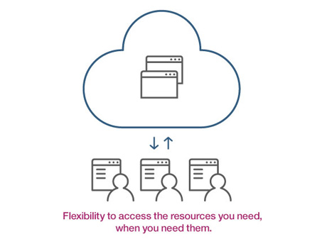 Flexibility to access the resources you need, when you need them.
