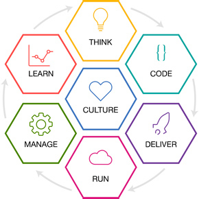 THINK CODE DELIVER RUN MANAGE LEARN CULTURE