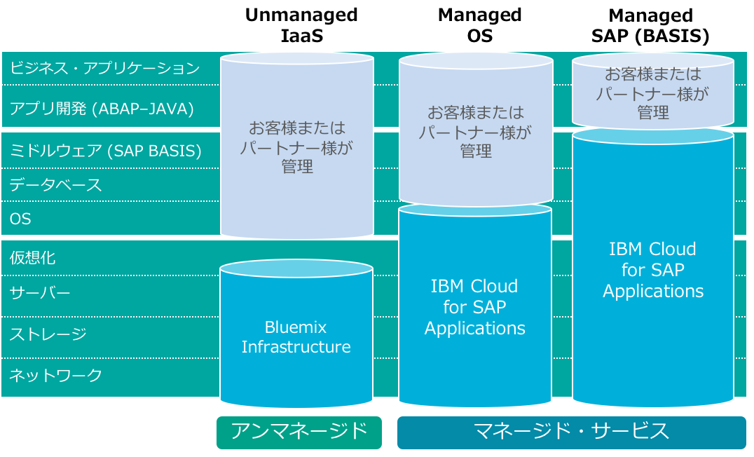 IBM Cloud for SAP Applications (C4SAP) とはの図