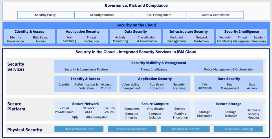 Security to safeguard and monitor your cloud apps - IBM Garage