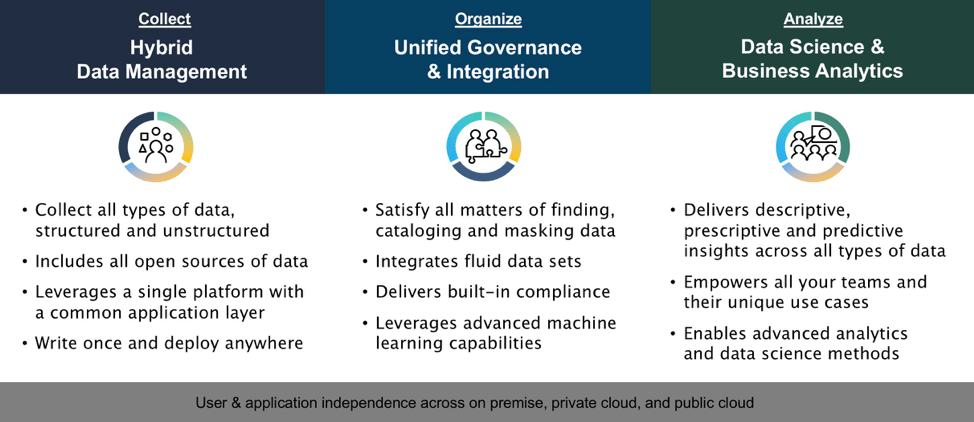 Data and analytics for insights and visualization - IBM Garage