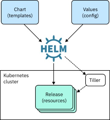 Get started with Helm to configure and manage Kubernetes