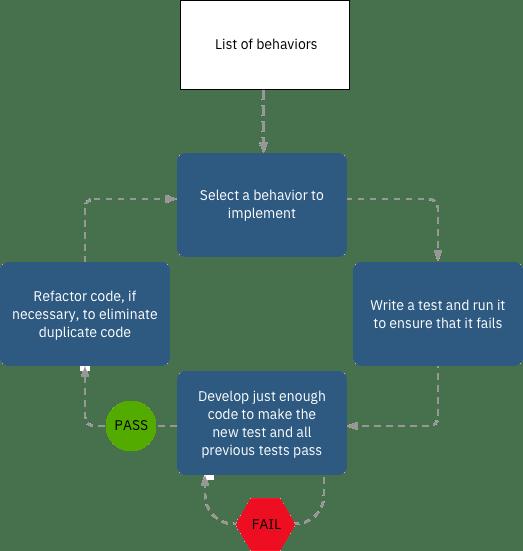 Build effective squads: Test-driven development - IBM Garage