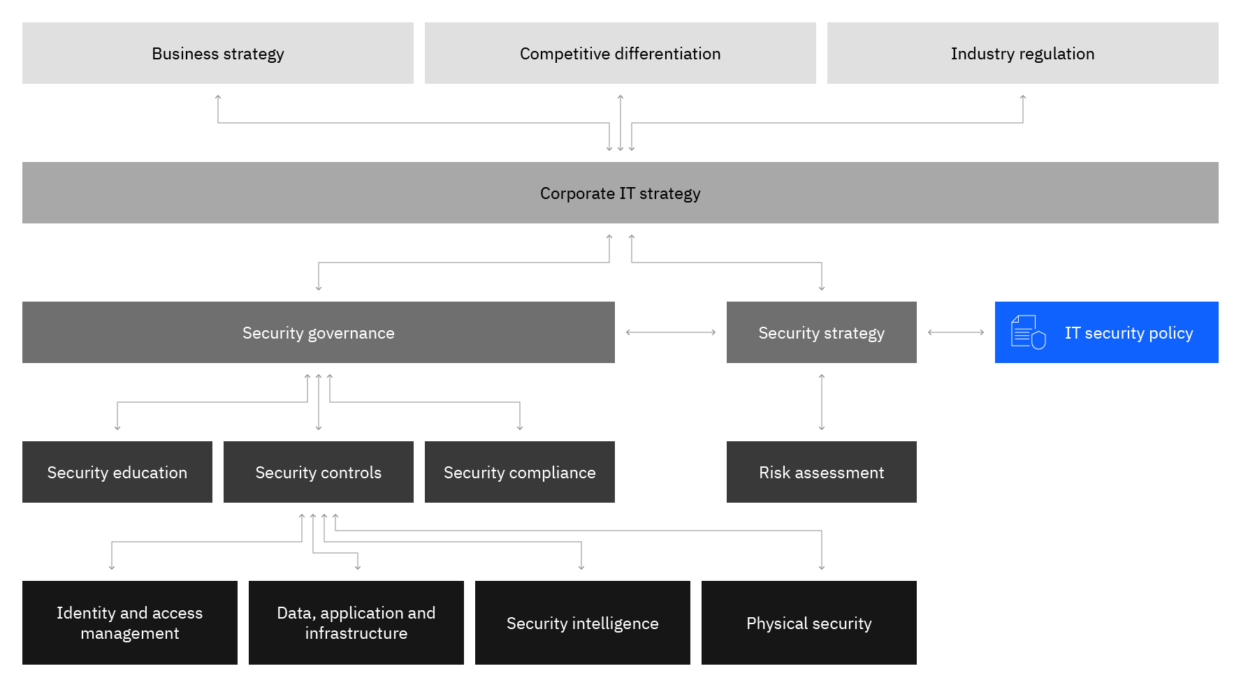 Security Architecture Policy Governance Risk And Compliance