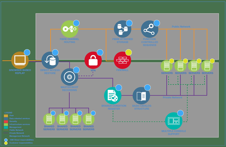 Security Architecture Network Ibm Cloud Garage Method Wireless Home Diagram Ids
