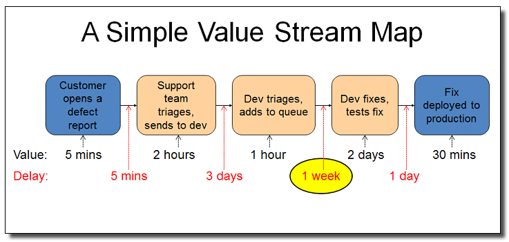 IBM Cloud Garage Method: Value stream mapping