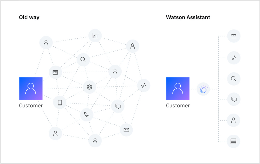 Old way with unorganized channels and new way with Watson Assistant with organized channels