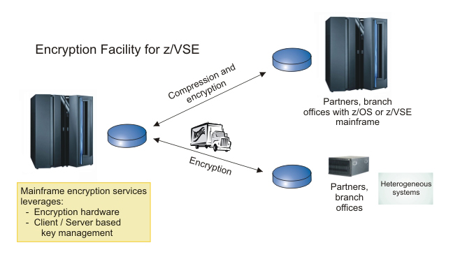 Preview Z VSE Version 4 Release 2 Enables Growth