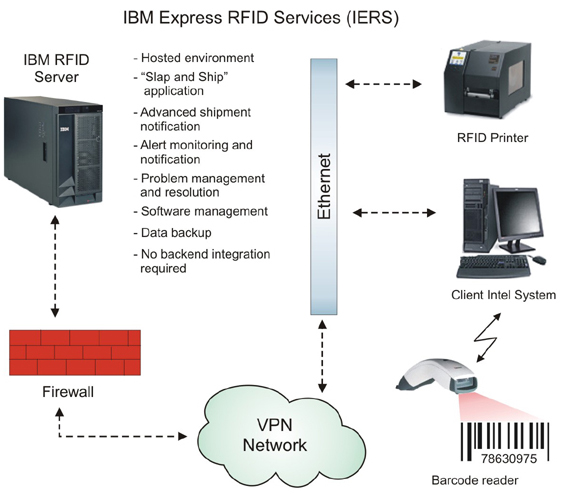 IBM Express RFID Services offers an economical and simple