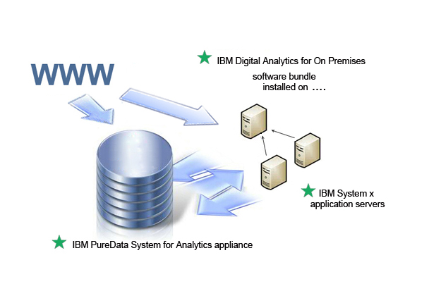 IBM Digital Analytics Accelerator
