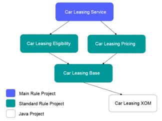 Car_leasing_service_structure