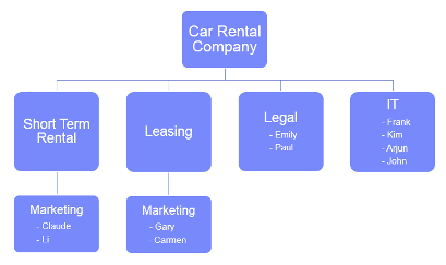 Car_rental_company_structure
