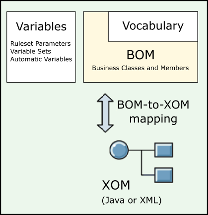 figure-10-xom-bom-vocabulary-and-variables