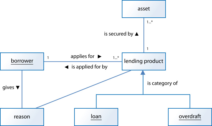 figure-7-lending-fact-model-formal-diagram