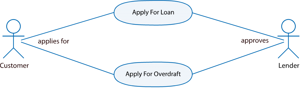 lending-use-case-fig-1