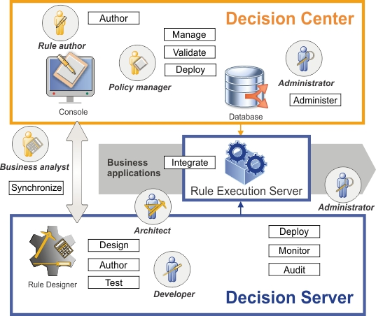 odm-rule-designer-decision-center-fig-3
