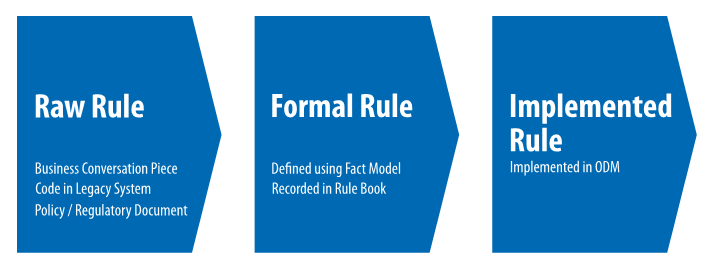 rule-improvement-stages-fig-5
