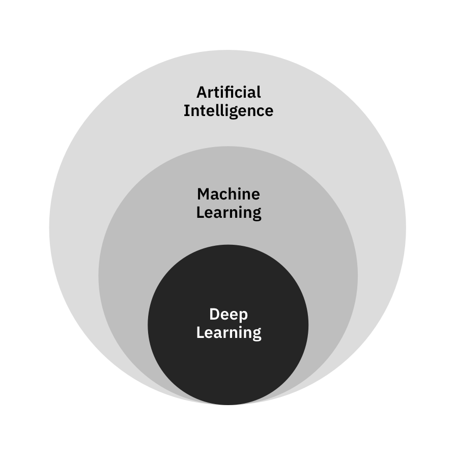 Deep learning is a subset of machine learning is a subset of AI