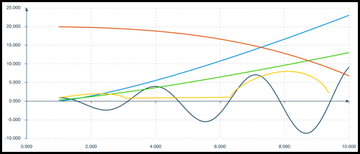 Math curve chart