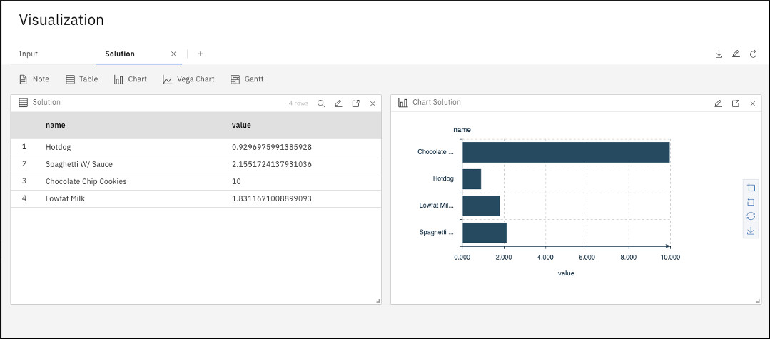 Visualization panel showing solution in table and bar chart